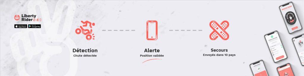 Appel d'urgence Liberty Rider App
