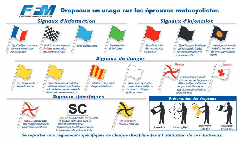 signification drapeaux commissaire de piste